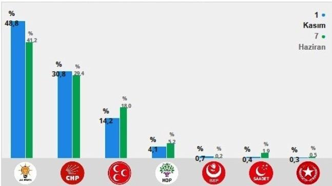 Ankara da İki Kişiden Biri Ak Parti Dedi