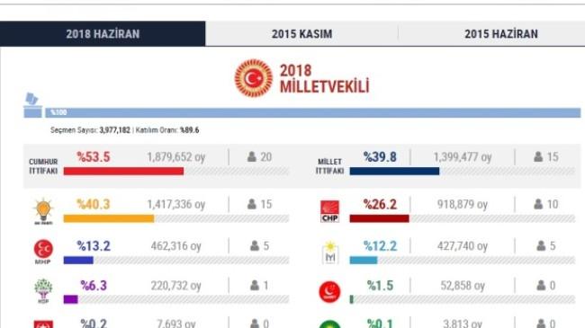 Ankara 24 Haziran Kesin Seçim Sonuçları