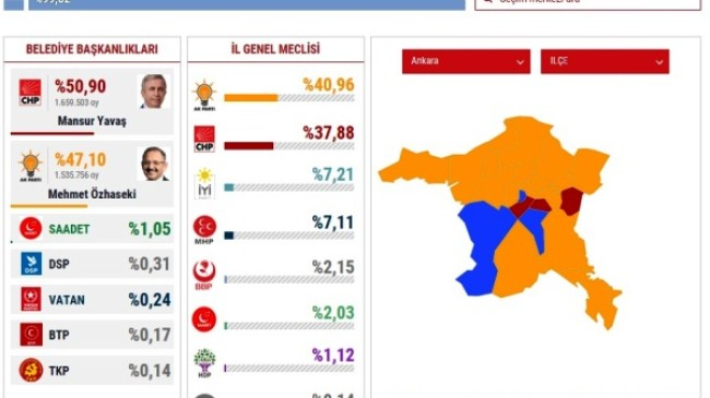 Ankara ve ilçe belediye başkanları belli oldu